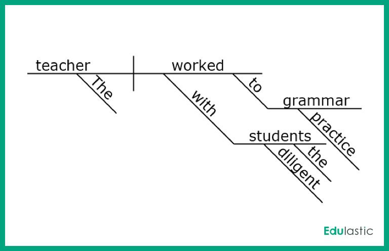 Better Grammar Through Diagramming