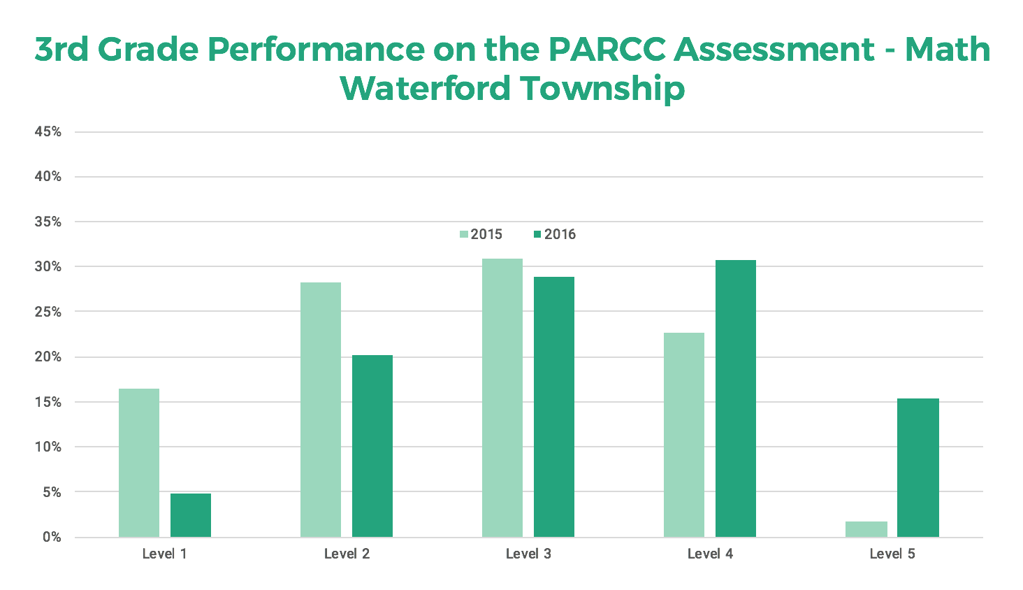 PARCC Math Results Before and After Edulastic Waterford teachers saw an incredible boost in math scores. This graph shows the distribution of scores across the third grade before using Edulastic (2015) and after using Edulastic (2016.) By bringing assessment online, teachers were able to better support student preparation. The efforts paid off! Students performed significantly better on the PARCC after practicing online with Edulastic.